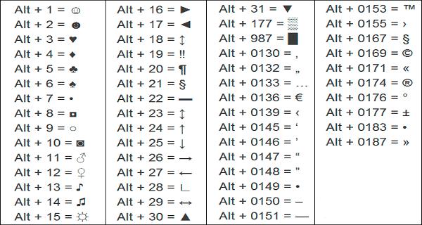 Как сделать на клавиатуре знаки которых нет на клавиатуре